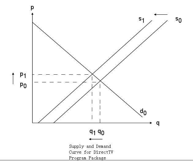 supply and demand assignment