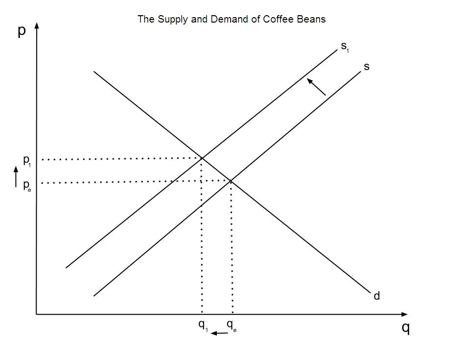 econ commentary on supply and demand Biblical economic justice: supply and demand isn't the professor taught us about supply and demand, an economic expert analysis and commentary to.