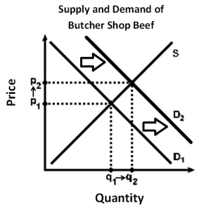Aggregate Demand and Aggregate Supply Economics Assignment Help