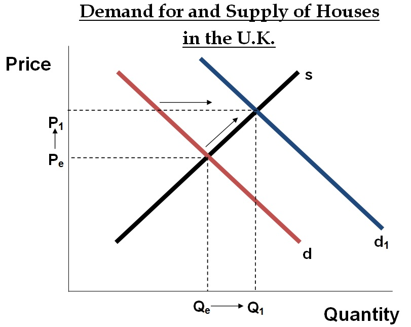 Change in Supply Graph Supply And Demand Graph For