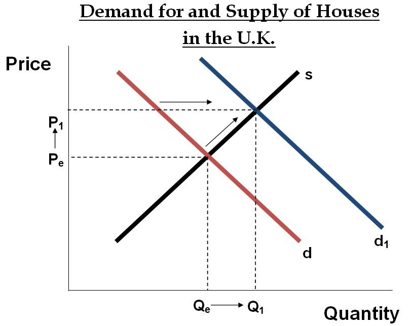 Microeconomics - Demand | Supply and Demand | Microeconomics Help