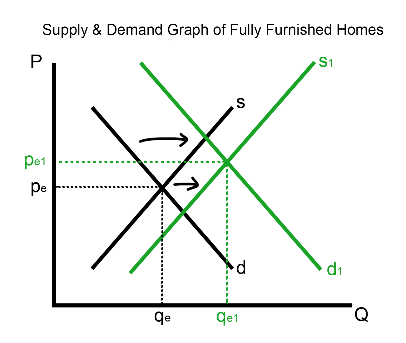 supply and demand assignment supply and demand assignment