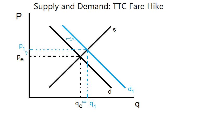 Demand Supply Assignment Help