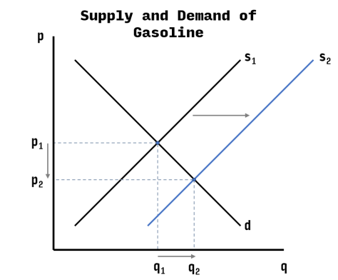 determinant of demand in iphone Price of the good itself is not a determinant of demand  in the price of one  decreases demand for the other eg iphones and iphone cases.