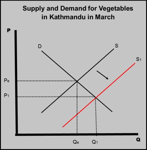 SD Chart veggies