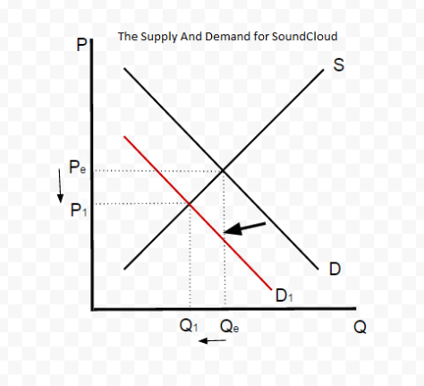 SUpply And Demand Asisngment