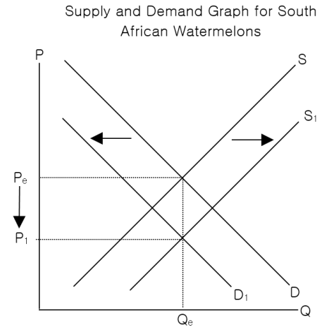 Supply And Demand Assignment Mark 2