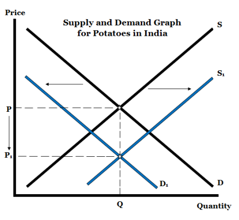 Supply and Demand Graph for Potatoes