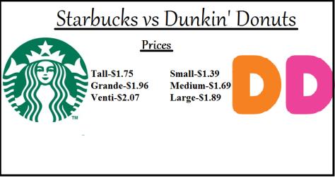 starbucks vs dunkin donuts