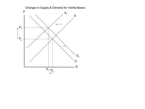 Supply & Demand Assignment Graph